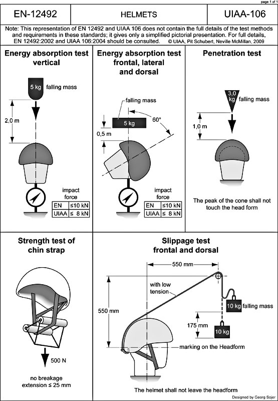UIAA106-Helmets.jpg