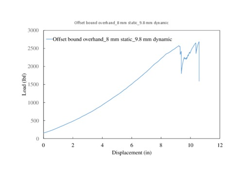 Offset%20bound%20overhand_8%20mm%20static_9.8%20mm%20dynamic.pdf