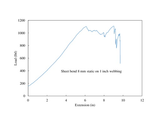Sheet%20bend%208mm%20static%20on%201%20inch%20webbing.pdf