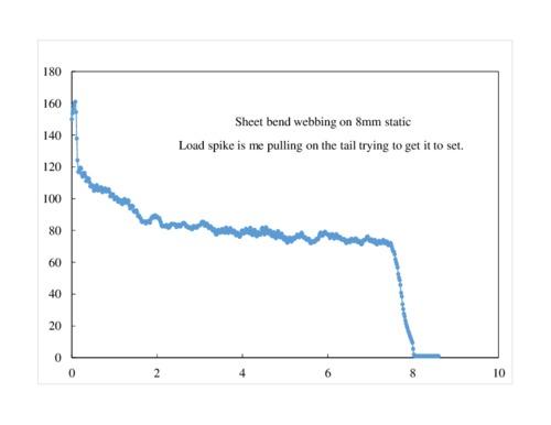 Sheet%20bend%20webbing%20on%208%20mm%20static.pdf